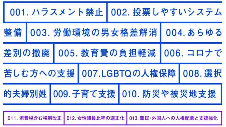 届け若者の声!目指せ投票率75%! 日本の若者や現役世代が重視する10の政策