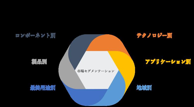 カプノグラフィデバイス市場ーコンポーネント別、製品別(ハンドヘルド、スタンドアロン)、テクノロジー別、アプリケーション別、最終用途別、地域別―分析、シェア、トレンド、サイズ、予測2022-2030年