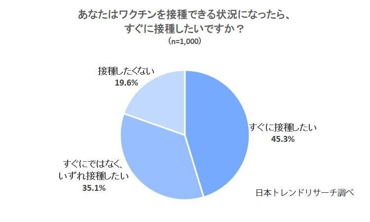 【新型コロナワクチン】日本での接種開始前と比較、「すぐに接種したい」方が増加