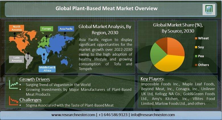 植物ベースの食肉市場ーソース別(小麦、大豆、エンドウ豆、その他);タイプ別(鶏肉、豚肉、魚、牛肉、その他);製品別-世界の需要分析と機会の見通し2030年