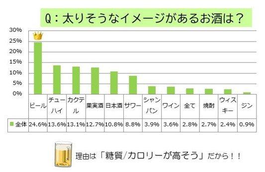 お酒とダイエットに関する調査【2021年度】太りそうなイメージ第1位は「ビール」、盲点は「おつまみ」「宴会のシメの1品」