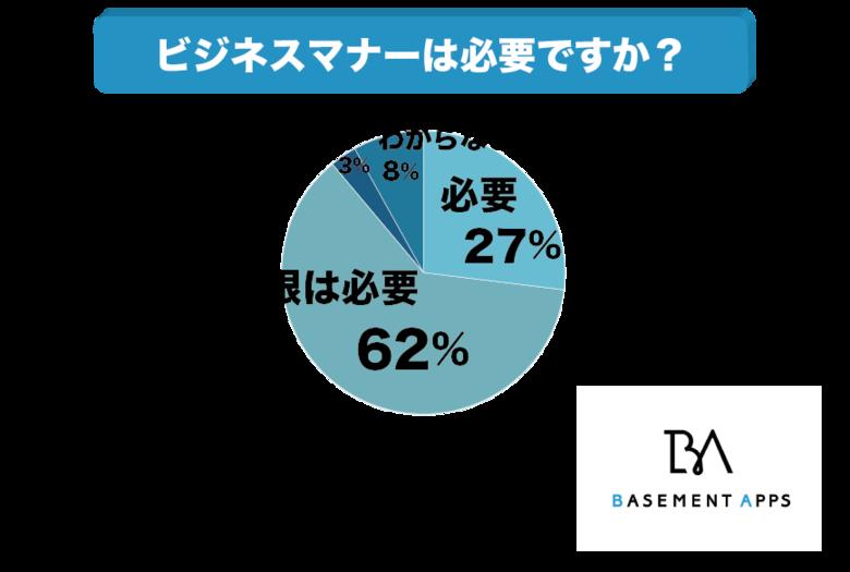 ビジネスマナーって本当に必要なの?社会人の約90%は「必要」と考えているか!?ビジネスマナーは仕事の成功に関係があるのは本当なのか?