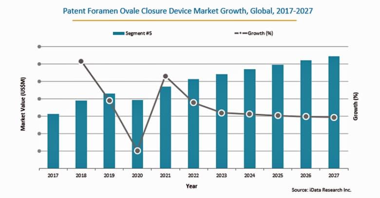 卵円孔開存閉鎖装置の市場規模、2027年に3億2270万米ドル到達予測