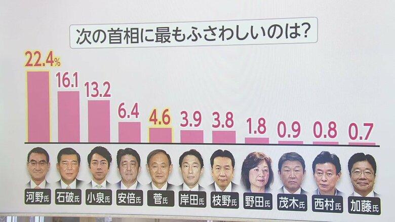 「次の総理」調査で河野大臣がトップに 若い男性から高支持の一方で弱点は…石破氏との違いも浮き彫りに