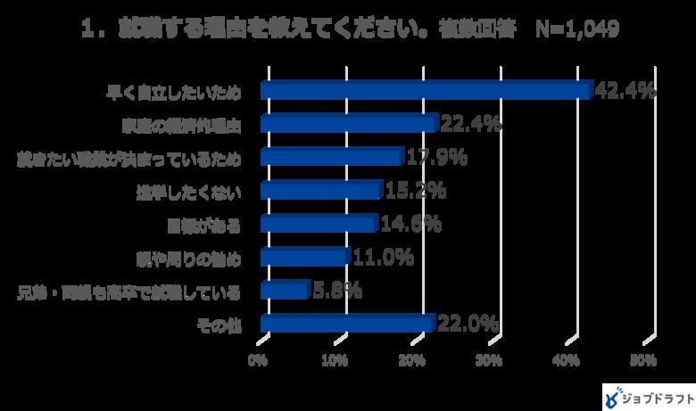 高校生の就職活動に関するアンケート調査2021年(7月)コロナ禍就職希望の高校生6割「就職できるか不安」、就職する理由の1位は「早く自立したい」が4割
