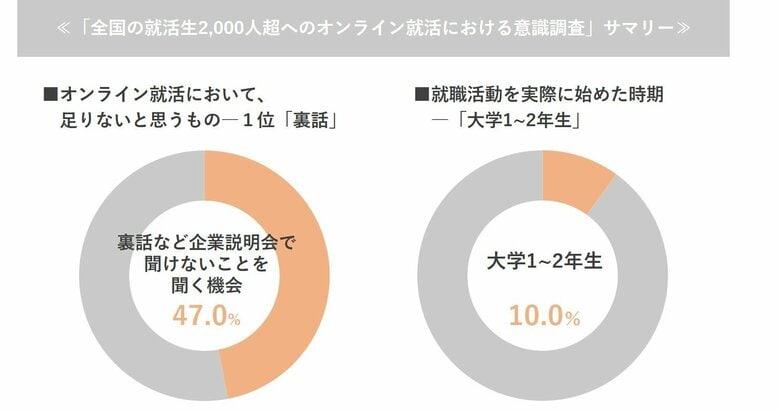 全国47都道府県の学生約2,000人にオンライン就活における意識調査を実施。