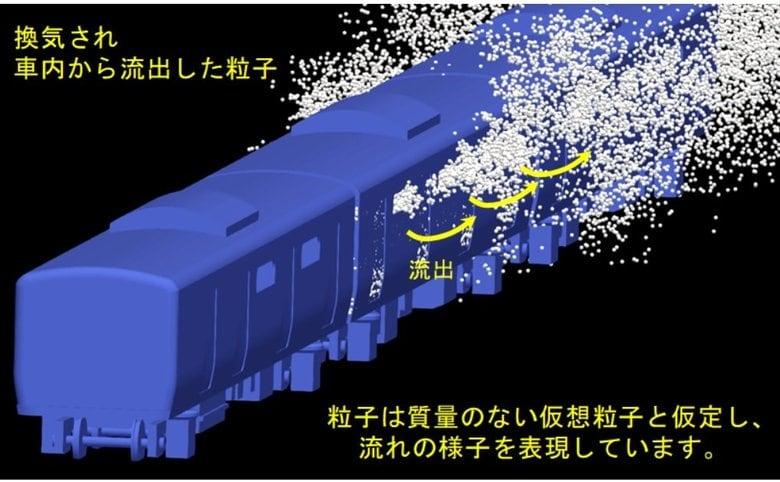 """混雑度は影響せず「約5分」で電車内は換気…通勤電車の""""窓開け走行""""をシミュレーションで検証"""