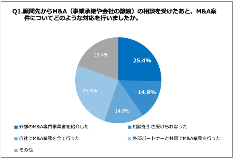 公認会計士・税理士の32.8%が、顧問先へM&A・事業承継の提案をしたいと思った経験あり