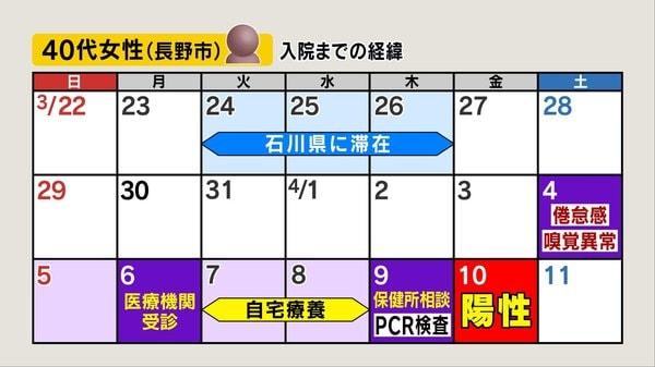 長野 市 コロナ 感染 者 新型コロナウイルス感染症の発生について