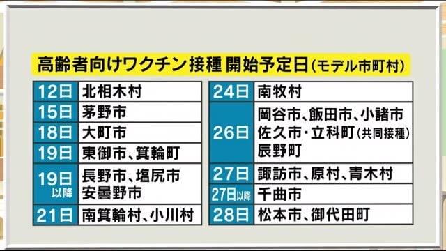 高齢者向けワクチン 県「7月末までに終了方針」 来週以降、長野市などでもスタート