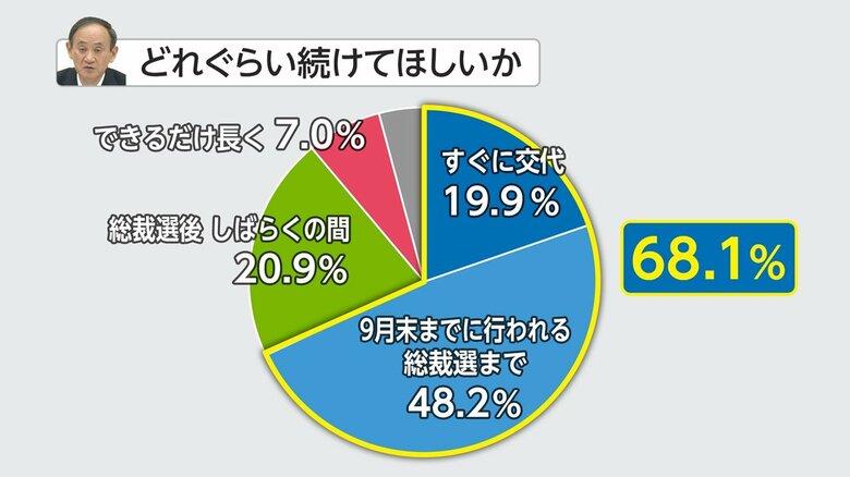 """""""9月末までに首相交代を""""68% 浮かび上がるコロナ対策への不満 FNN世論調査"""