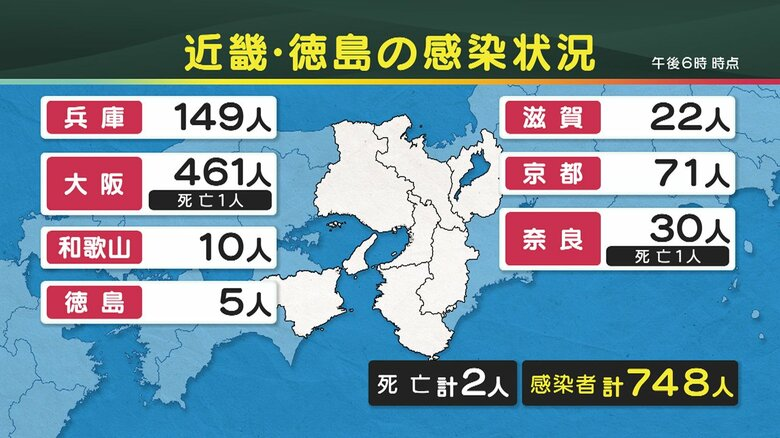大阪府で新たに461人の感染…30代までの人が3分の2を占める 22日の近畿・徳島の感染状況