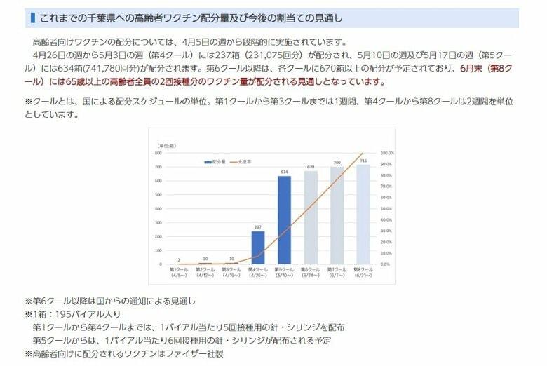 千葉県 65歳以上の高齢者全員のワクチン2回分を6月末までに配分の見通し