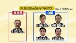 自民党総裁選告示 どの候補に投票…県選出国会議員は