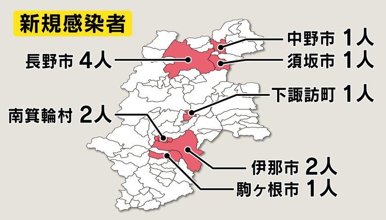 【新型コロナ】長野県で新たに12人感染 10歳未満~70代男女 12日連続の2桁 累計618人 180人が入院等