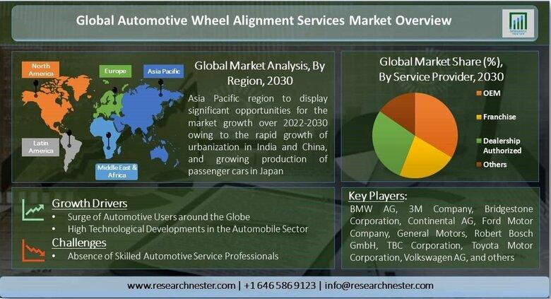 自動車用ホイールアライメントサービス市場ー車両タイプ別(乗用車、商用車);製品タイプ別(イメージング、診断ホイールアライメントマシン);サービスプロバイダー別-グローバル需要分析と機会見通し2030年