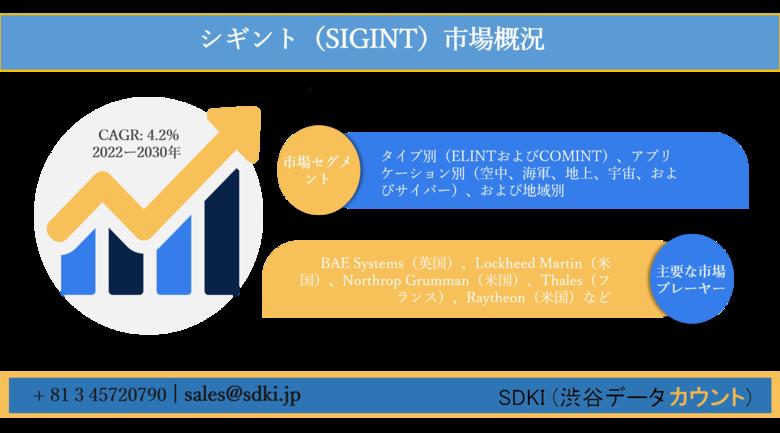 シギント(SIGINT)市場ータイプ別(ELINTおよびCOMINT)、アプリケーション別(空中、海軍、地上、宇宙、およびサイバー)、および地域別ー世界的な予測2030年