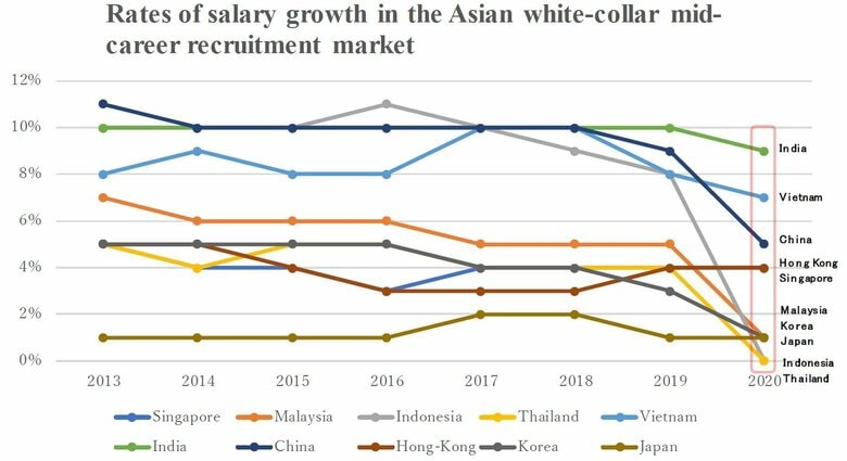 Rates of salary growth have slowed in most of Asia's mid-career recruitment markets