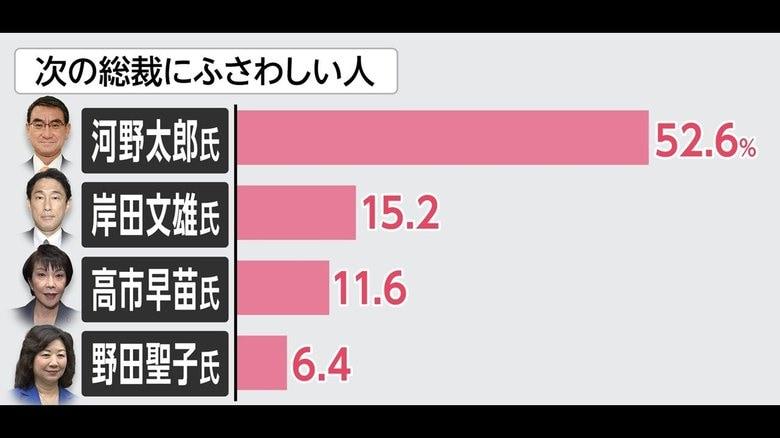 """""""河野氏を新総裁に""""52%  FNN世論調査  乱戦・自民党総裁選の行方は?"""