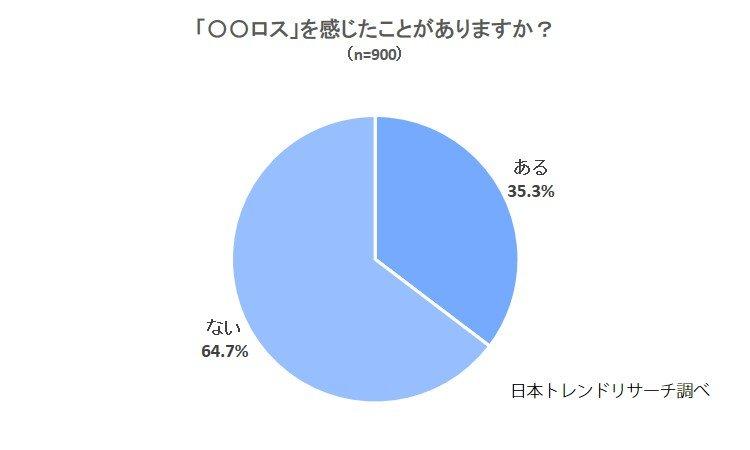【若い方ほど経験あり?】「○○ロス」を感じたことが「ある」のは35.3%