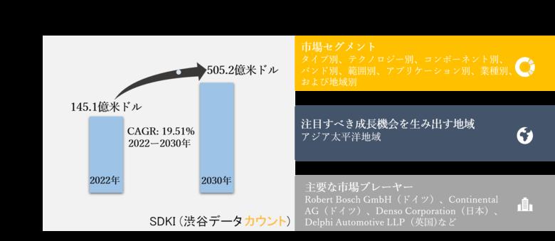レーダーセンサー市場ータイプ別(イメージング、および非イメージング)、テクノロジー別、コンポーネント別、バンド別、範囲別、アプリケーション別、業種別、および地域別ーグローバル予測2030年