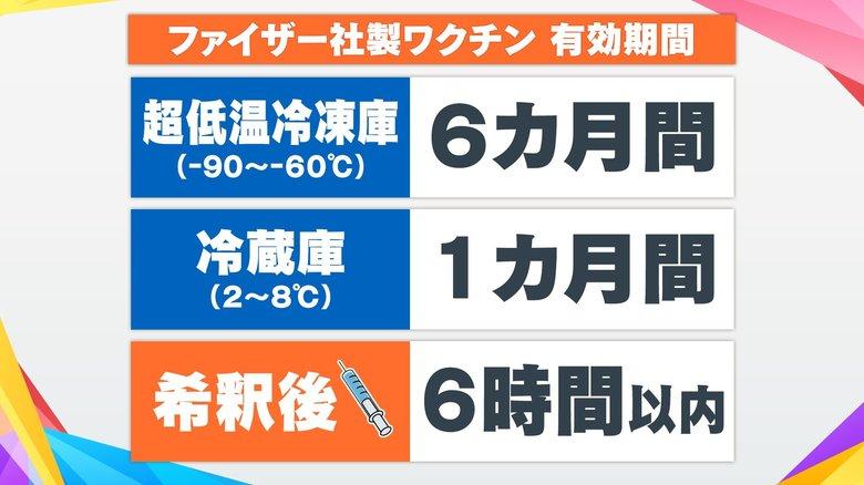ワクチン接種完了で生活に変化は? 東京・小金井市では高齢者接種率53%超