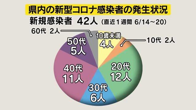 年代別「20代最多」全体の3割弱 感染経路「4割弱が不明」 長野県の直近1週間の新規感染者