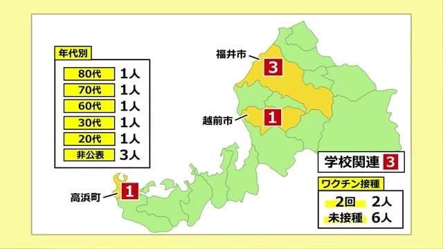 新型コロナウイルスに福井県で新たに8人感染確認 4日連続で1桁台に