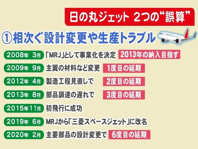 「日の丸ジェット」の飛ぶ日は…三菱スペースジェット事業の「2つの誤算」 相次ぐトラブルとコロナ
