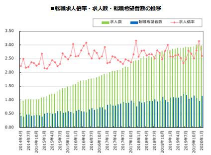 転職サービス「doda(デューダ)」 2020年1月 転職求人倍率 2.60倍(前月比-0.54ポイント)
