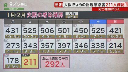 の 数 今日 者 大阪 感染