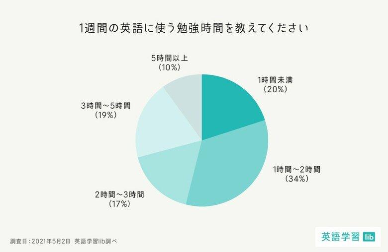 【英語学習の意識調査】英語を学ぶ目的は『仕事・キャリアアップ』に半数が回答【アンケート調査】