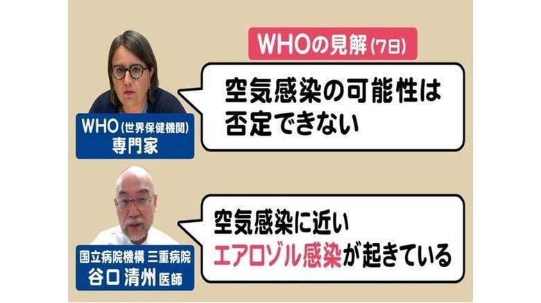 "WHOが""空気感染の可能性""示唆…元WHOの日本の医師は「空気感染に近いエアロゾル」で""換気""の重要性指摘"