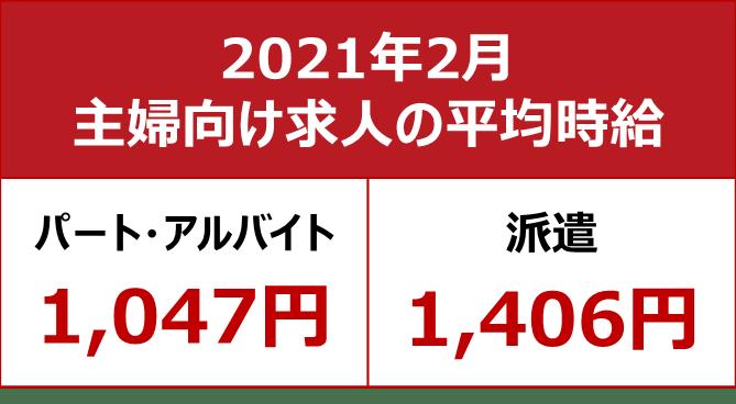 【主婦求人の平均時給 2021年2月】パート・アルバイト:『1,047円』、派遣:『1,406円』
