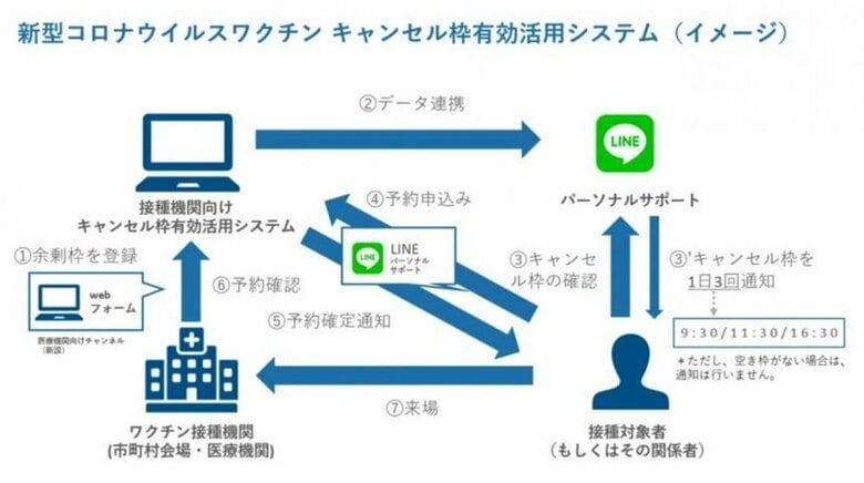 神奈川県 ワクチンのキャンセル待ちにLINEで対応するシステムを導入
