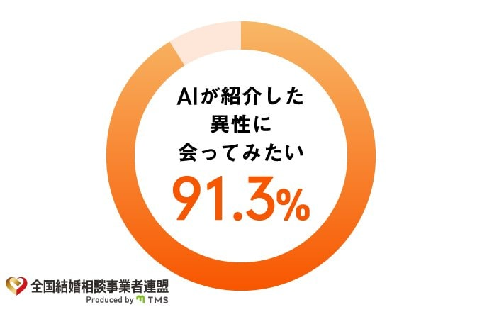 【AI婚活】AIが紹介する異性に会いたいと91.3%の方が回答!全国結婚相談事業者連盟(TMS)がAI婚活に関するアンケート調査を実施いたしました。