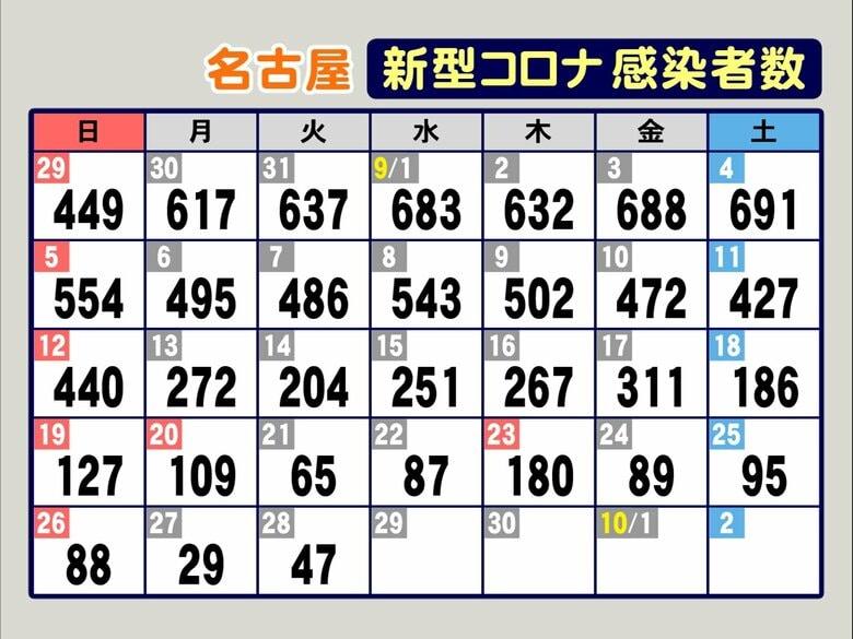 3人死亡も発表…新型コロナ 名古屋で新規感染者47人 職場のクラスターで新たに1人陽性判明し11人に