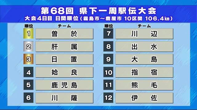 駅伝 県下 速報 一周 2021