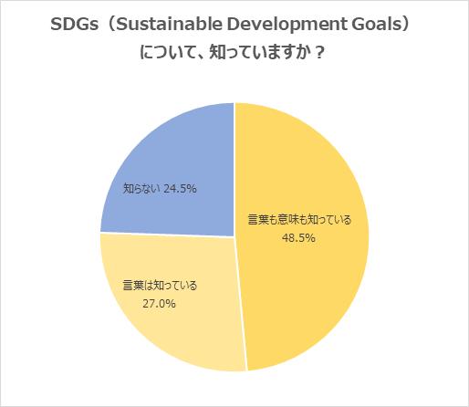 【20代意識調査】半数以上が、「SDGs」に取り組む企業は、転職活動で「志望度が上がる」と回答。一方、「実際に取り組む内容が重要だと思う」の指摘も。20代の「SDGs」認知率は、75.5%。