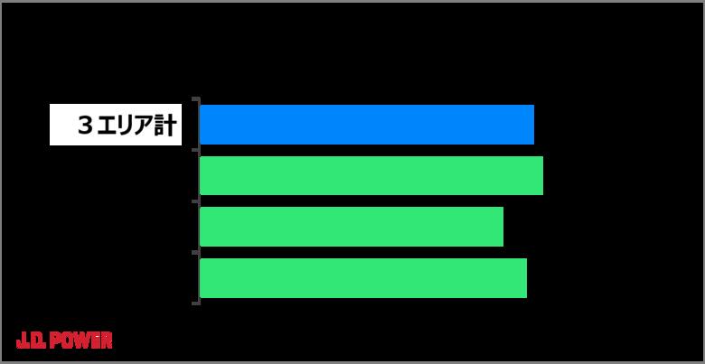 J.D. パワー「新電力切り替え満足度調査」、コロナ禍により三大都市圏で7割の世帯が電気使用が増加と回答