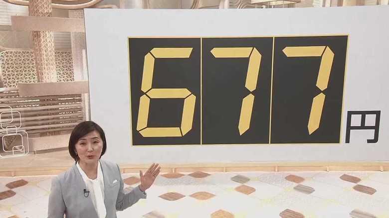「1日の生活費677円」大学生の仕送りが過去最低に