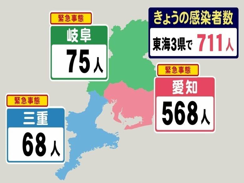 【速報】1週前より827人減…新型コロナ 東海3県の新規感染711人 3日続けて1000人下回る