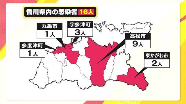 香川県で新たに16人が感染【香川】