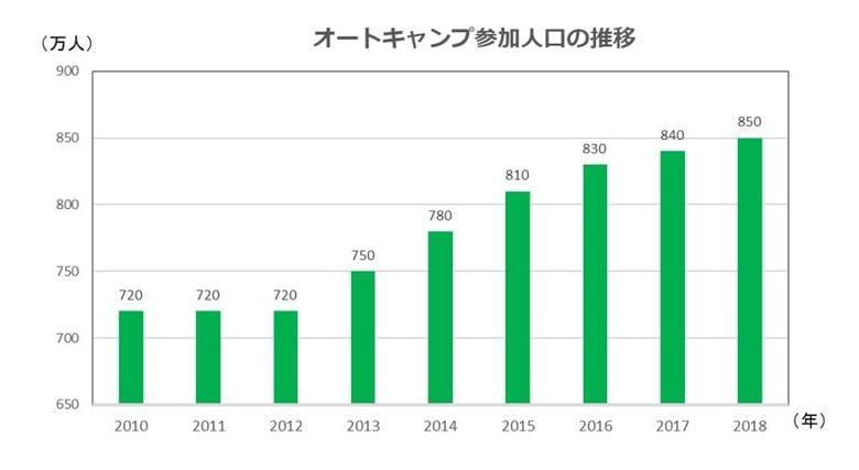 オートキャンプ参加人口6年連続で前年増、ソロキャンプが人気に。