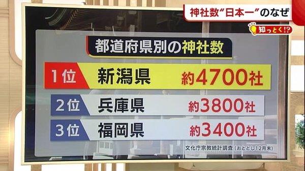"""〈知っとく!?〉 なぜこんなに多い? 新潟県の神社数が""""日本一""""のワケとは…"""