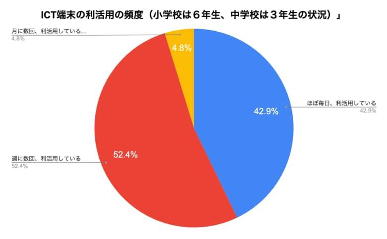 【岡山県高梁市】95.3%がGIGAスクール端末を「毎日使用 ・週数回利用する」、市内の小中学校の全校・全学年で100%利用開始を実現