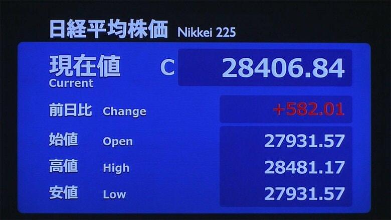 18日東京株式市場終値582円01銭高の2万8406円84銭