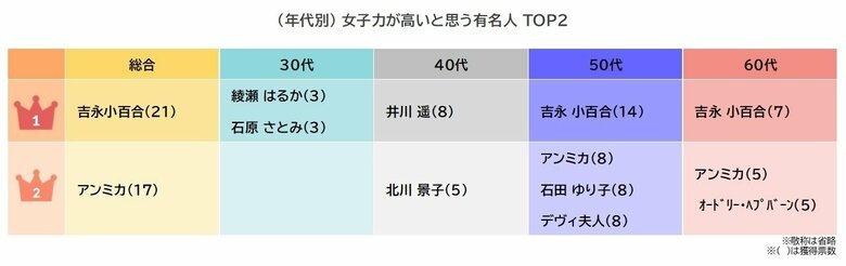 【女子力について調査】 「女子力が高いと思う有名人」ランキング 3位は石田ゆり子と北川景子、2位はアンミカ、1位は…!