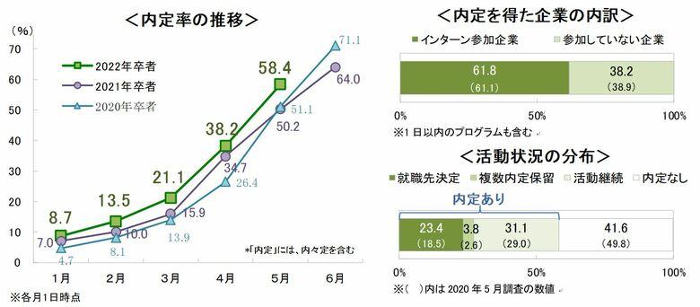 <速報>5月1日時点の内定率は58.4%