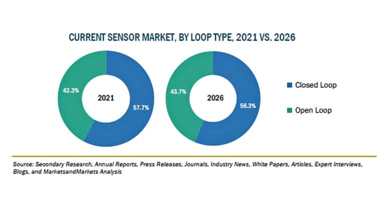 電流センサーの市場規模、2026年に38億米ドル到達予想